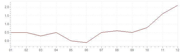 Grafiek - geharmoniseerde inflatie Tsjechië 2016 (HICP)