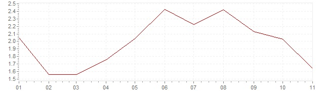 Chart - harmonised inflation Czech Republic 2018 (HICP)