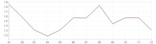 Chart - harmonised inflation Germany 1997 (HICP)