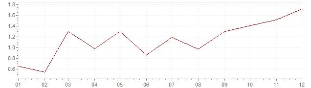 Graphik - harmonisierte Inflation Deutschland 2010 (HVPI)