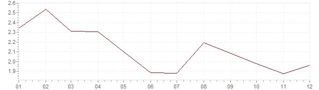 Chart - harmonised inflation Germany 2012 (HICP)
