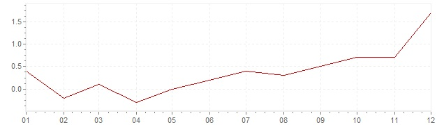 Grafiek - geharmoniseerde inflatie Duitsland 2016 (HICP)
