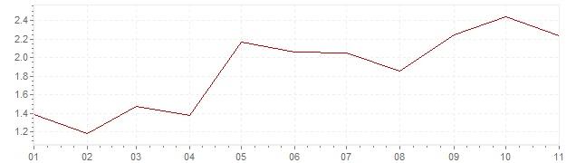 Chart - harmonised inflation Germany 2018 (HICP)