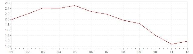Chart - harmonised inflation Denmark 1992 (HICP)