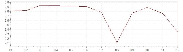 Chart - harmonised inflation Denmark 2000 (HICP)