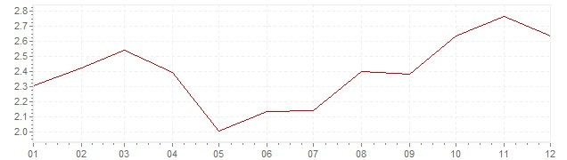 Chart - harmonised inflation Denmark 2002 (HICP)