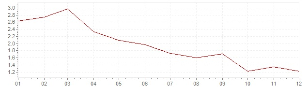 Graphik - harmonisierte Inflation Dänemark 2003 (HVPI)
