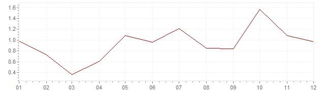 Chart - harmonised inflation Denmark 2004 (HICP)
