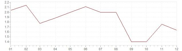 Graphik - harmonisierte Inflation Dänemark 2006 (HVPI)