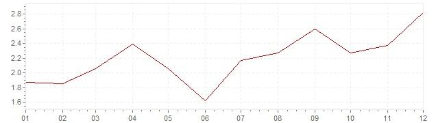 Graphik - harmonisierte Inflation Dänemark 2010 (HVPI)