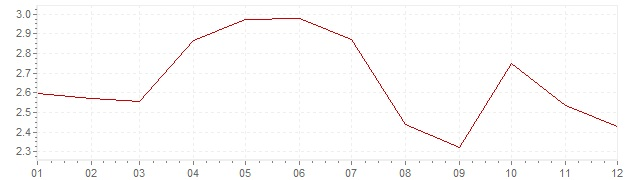 Chart - harmonised inflation Denmark 2011 (HICP)
