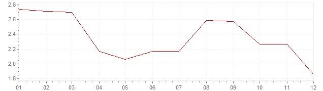 Chart - harmonised inflation Denmark 2012 (HICP)