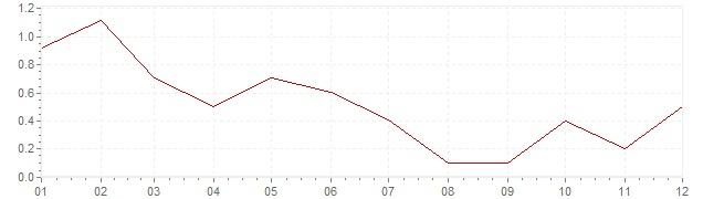 Chart - harmonised inflation Denmark 2013 (HICP)