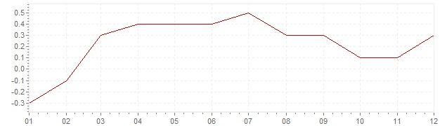 Graphik - harmonisierte Inflation Dänemark 2015 (HVPI)