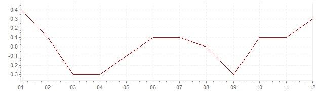 Chart - harmonised inflation Denmark 2016 (HICP)