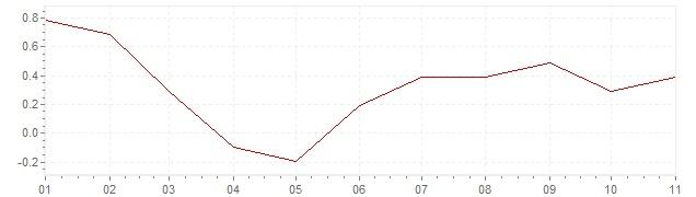 Chart - harmonised inflation Denmark 2020 (HICP)