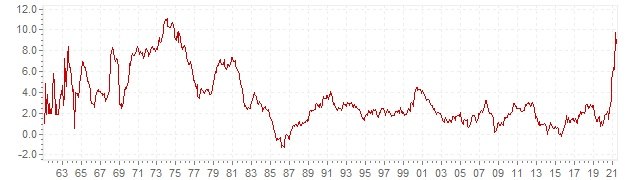 Chart - historic CPI inflation The Netherlands - long term inflation development