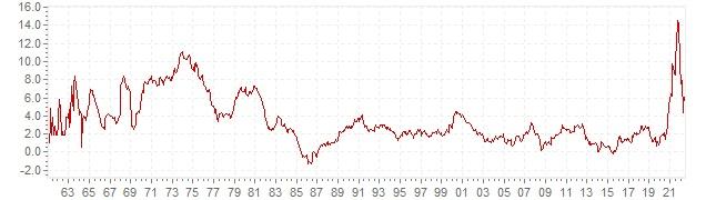 Graphique - inflation IPC historique en Pays-Bas - évolution de l'inflation sur le long terme