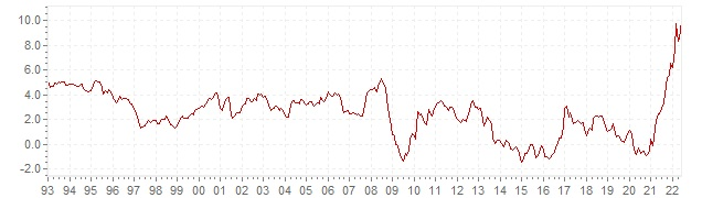 Chart HICP inflation Spain - long term inflation development