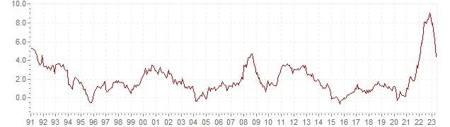 Grafiek - historische HICP inflatie Finland - lange termijn inflatie ontwikkeling