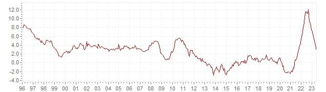 Grafico - inflazione storica HICP Grecia - andamento dell'inflazione nel lungo periodo