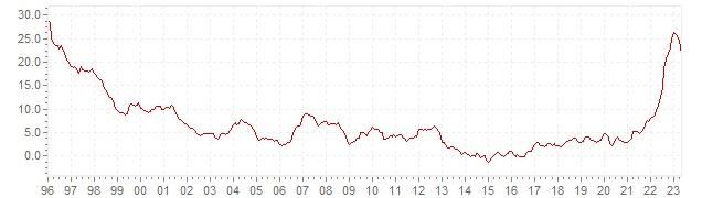 Grafiek - historische HICP inflatie Hongarije - lange termijn inflatie ontwikkeling
