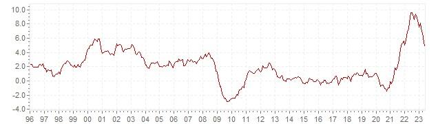 Gráfico – inflación histórica del IPCA Irlanda - evolución de la inflación a largo plazo