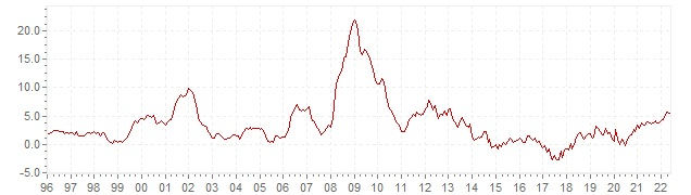Chart HICP inflation Iceland - long term inflation development