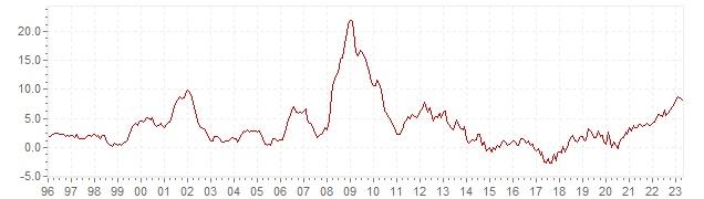 Graphik - historische HVPI Inflation Island - Langfristige Inflationsentwicklung