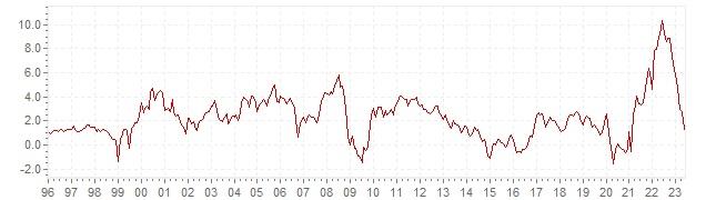 Grafiek - historische HICP inflatie Luxemburg - lange termijn inflatie ontwikkeling