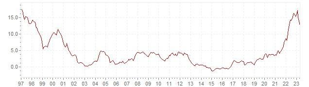 Graphik - historische HVPI Inflation Polen - Langfristige Inflationsentwicklung
