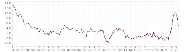 Grafico - inflazione storica HICP Portogallo - andamento dell'inflazione nel lungo periodo