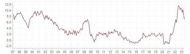 Grafiek - historische HICP inflatie Slovenië - lange termijn inflatie ontwikkeling