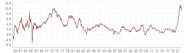 Graphique - inflation IPC historique en Autriche - évolution de l'inflation sur le long terme