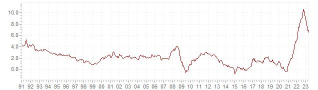 Graphik - historische HVPI Inflation Europa - Langfristige Inflationsentwicklung
