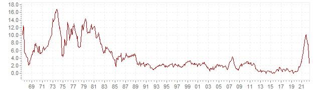 Graphik - historische VPI Inflation Dänemark - Langfristige Inflationsentwicklung