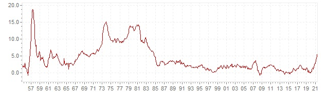 Chart - historic CPI inflation France - long term inflation development