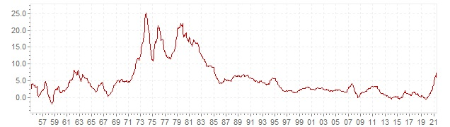 Chart - historic CPI inflation Italy - long term inflation development