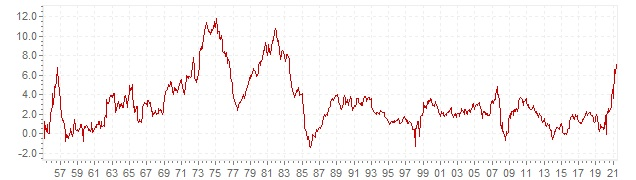 Graphique - inflation IPC historique en Luxembourg - évolution de l'inflation sur le long terme