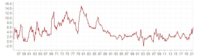 Chart - historic CPI inflation Norway - long term inflation development