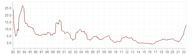 Chart - historic CPI inflation Slovakia - long term inflation development