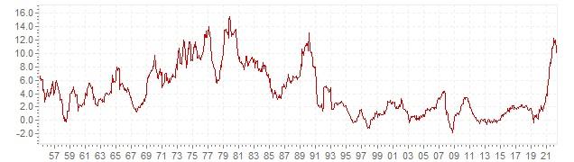 Grafico - inflazione storica CPI Svezia - andamento dell'inflazione nel lungo periodo