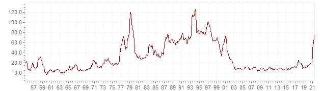Chart - historic CPI inflation Turkey - long term inflation development