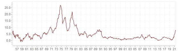Chart - historic CPI inflation Great Britain - long term inflation development