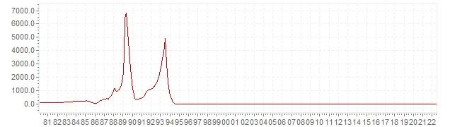Chart - historic CPI inflation Brazil - long term inflation development