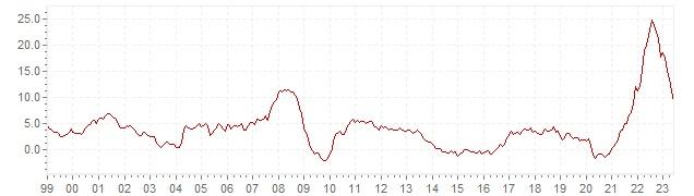 Graphik - historische VPI Inflation Estland - Langfristige Inflationsentwicklung