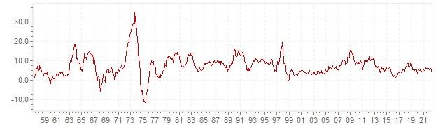 Gráfico – inflação histórica IPC India - evolução da inflação a longo prazo