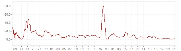 Chart - historic CPI inflation Indonesia - long term inflation development