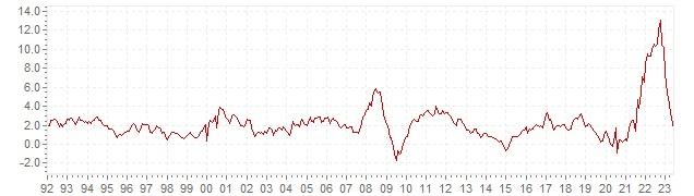 Graphique - inflation IPCH historique en Belgique - évolution de l'inflation harmonisée sur le long terme