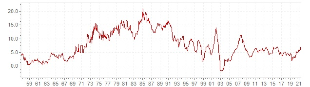 Chart - historic CPI inflation South Africa - long term inflation development